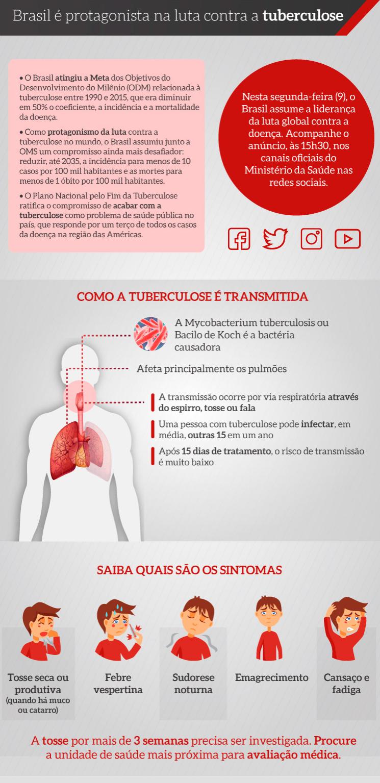 infográfico sobre tuberculose